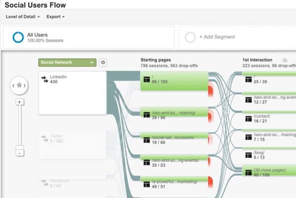 Anzeigen des Flow-Berichts für soziale Nutzer von Google Analytics