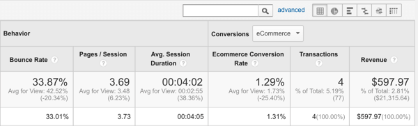 track sales with google analytics