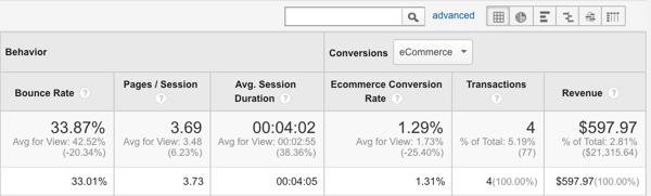 Verfolgen Sie Verkäufe mit Google Analytics