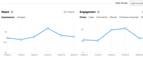 track linkedin engagement and reach