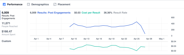 facebook canvas analytics