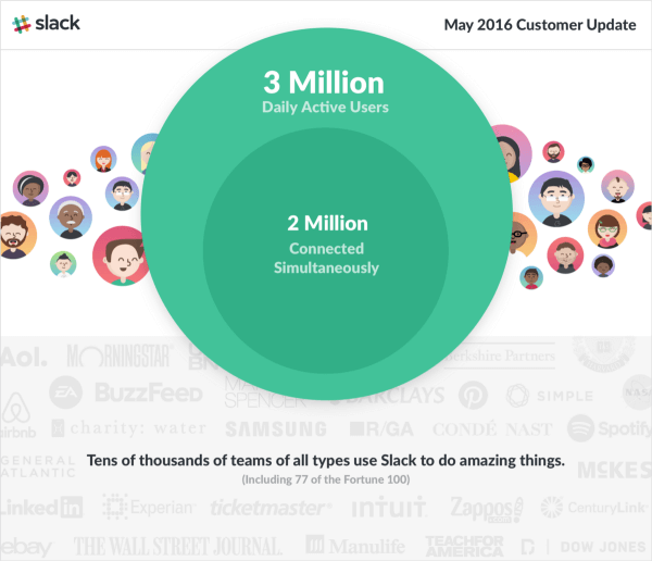 slack 3 million users