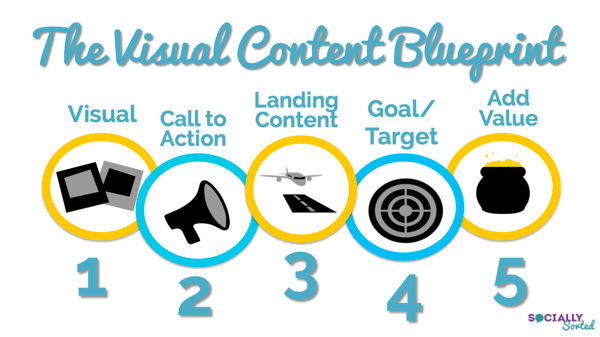 visual content blueprint