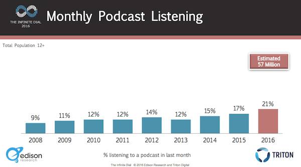 podcast increase