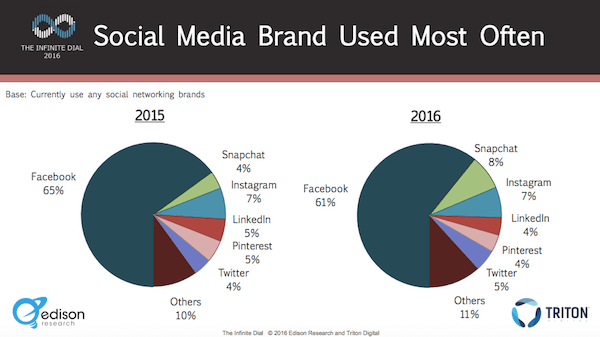 social media used most often