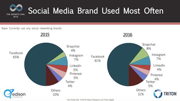 social media used most often