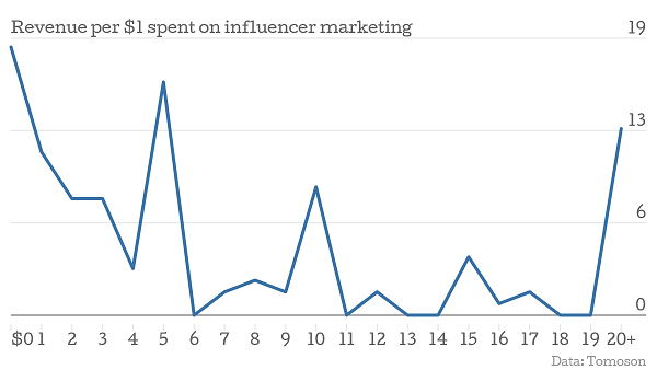 tomoson influencer marketing study