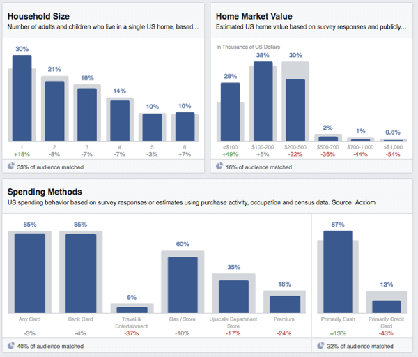 facebook audience insights household spending