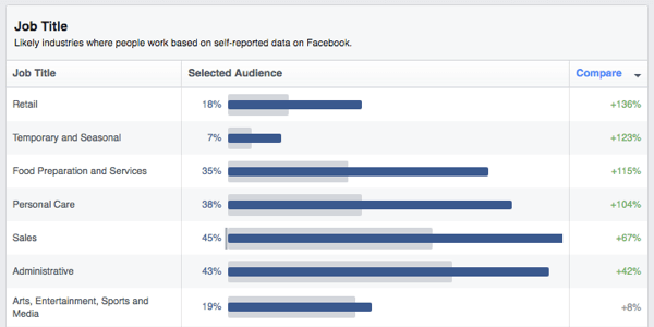 facebook audience insights job titles