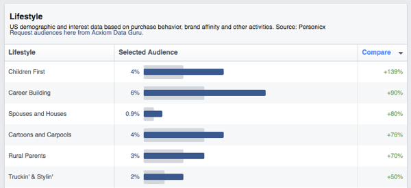 facebook audience insights lifestyle