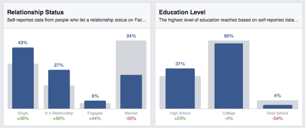 facebook audience insights status education