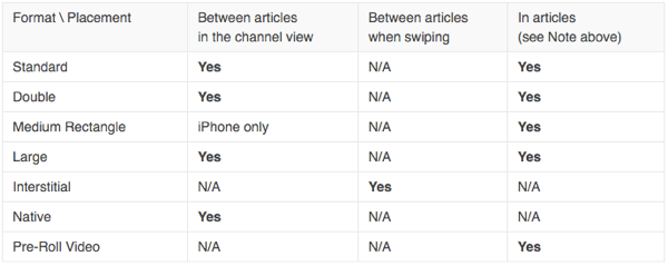 Which is the best site to submit original content for articles for payment? Associated Content or others?