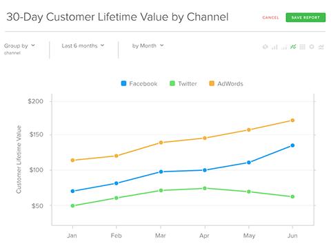 rj metrics customer lifetime value chart