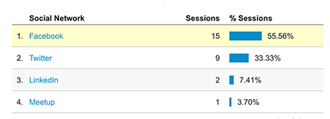 google analytics social section session stats