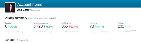 twitter analytics stats