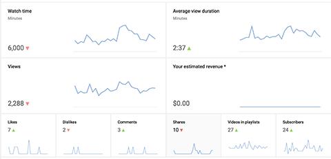 youtube analytics charts