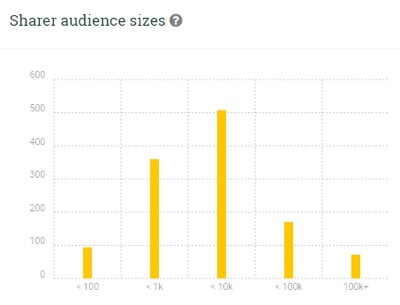 post reach sharer audience sizes