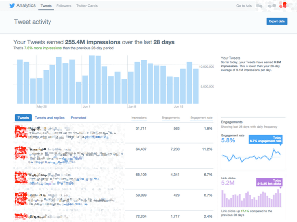 twitter tweet insights