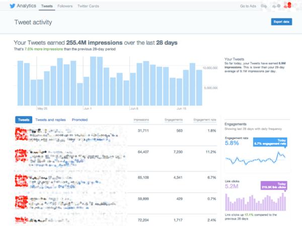 twitter tweet insights