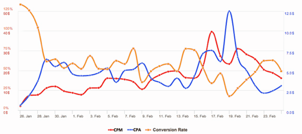 facebook ads cpa vs cv rate with cpm