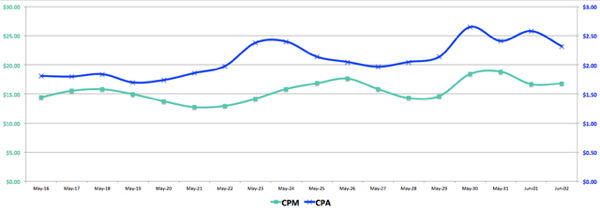 facebook ads cpm vs cpa