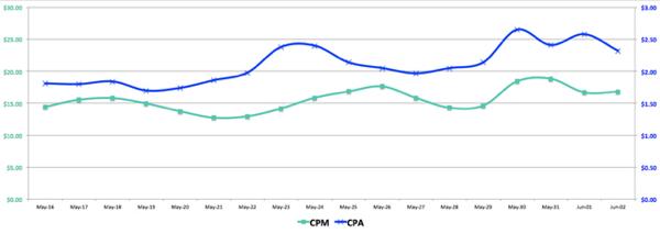 facebook ads cpm vs cpa
