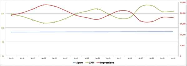facebook ads cpm vs impressions