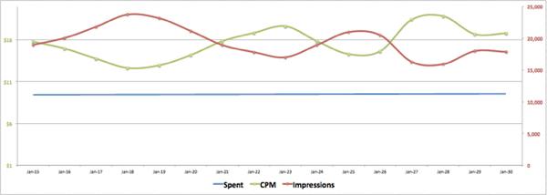 facebook ads cpm vs impressions