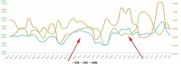 facebook ads ctr vs cpc with cpm