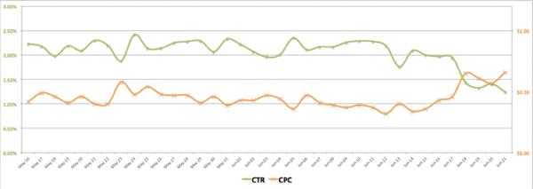 facebook ads ctr vs cpc