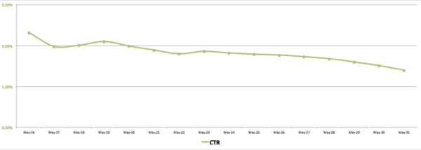 facebook ads ctr vs frequency