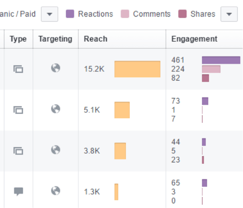 Facebook-Reaktionsmetriken