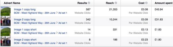 Beispiel für Facebook-Werbekampagnenergebnisse