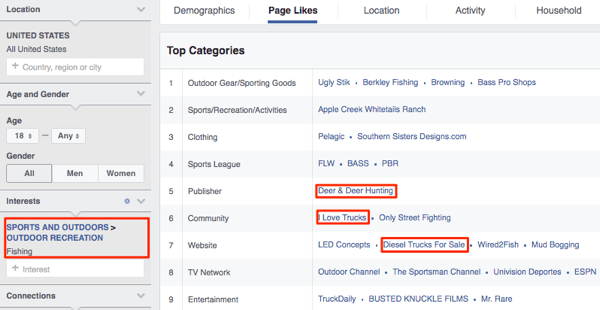 facebook audience insights page likes showing trucks and other outdoor topics related to fishing