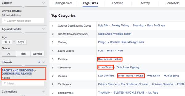 Auf der Facebook-Seite mit Einblicke in das Publikum werden gerne Lastwagen und andere Outdoor-Themen im Zusammenhang mit dem Angeln angezeigt