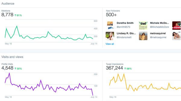 twitter dashboard account analytics