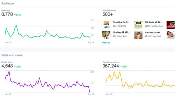 twitter dashboard account analytics