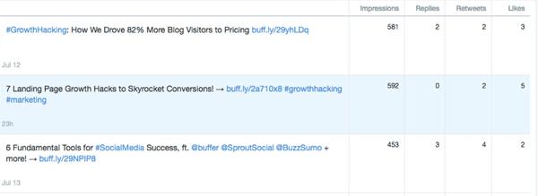 twitter dashboard tweets analytics