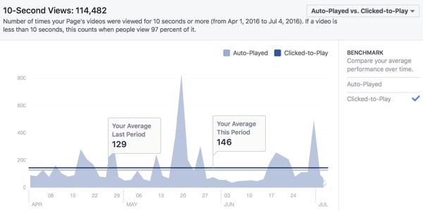 facebook 10 second video views