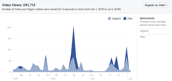 facebook video views total