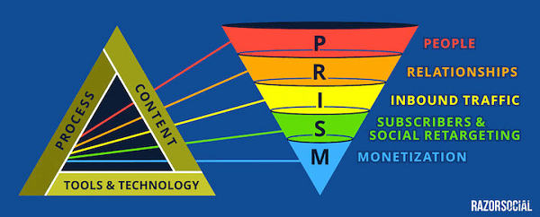 ian cleary prism model