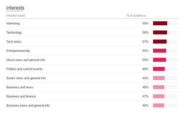 twitter analytics interests