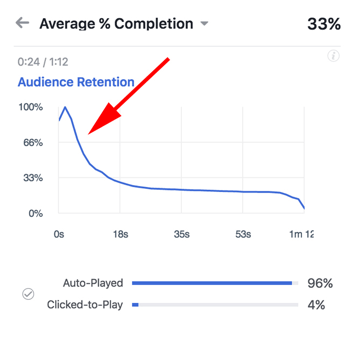 facebook video audience retention