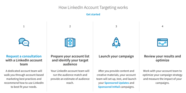 linkedin audience match ads