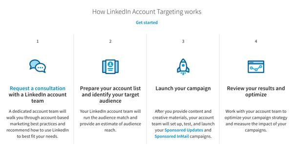 LinkedIn-Zielgruppen-Match-Anzeigen