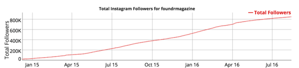 instagram follower growth