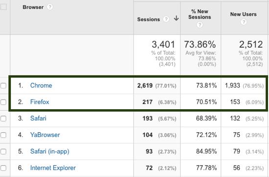 Verwendung des Google Analytics-Webbrowsers