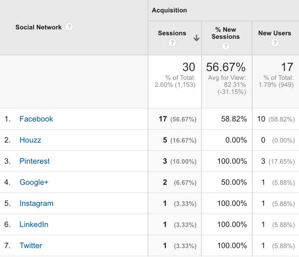 soziale Empfehlungen für Google Analytics