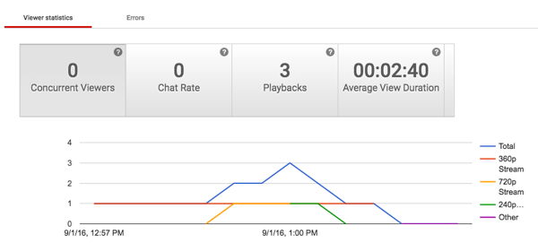 youtube live analytics