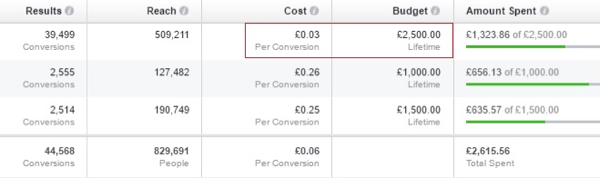 facebook ad performance metrics example